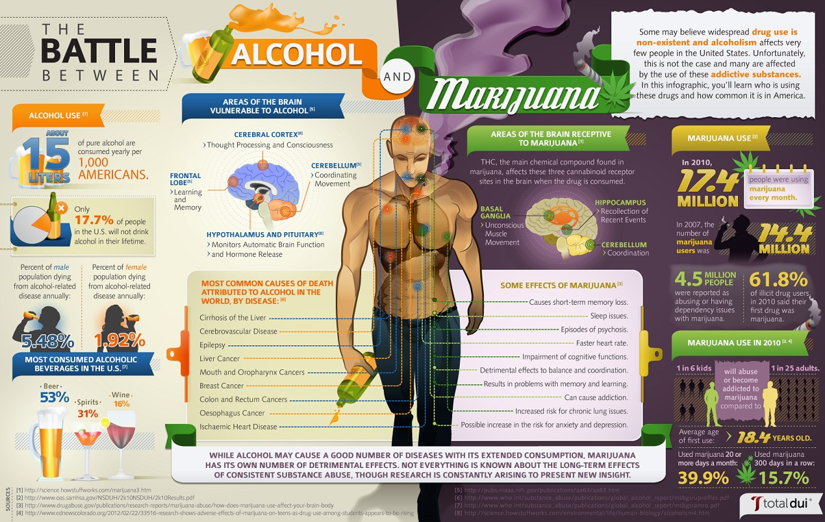 marijuana vs alcohol